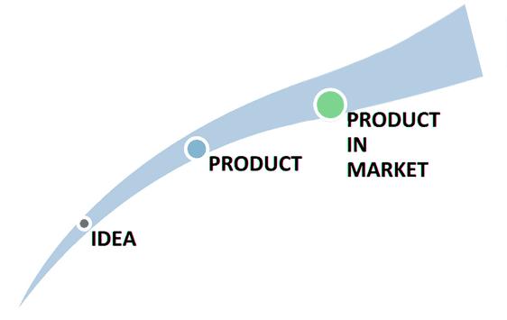 Product Progression