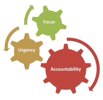Focus, Urgency, & Accountability