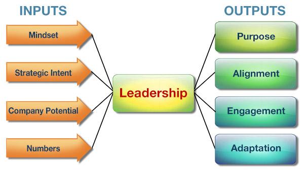 Shaping Leadership