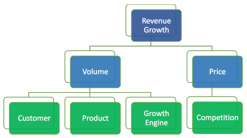 revenue-growth-chart